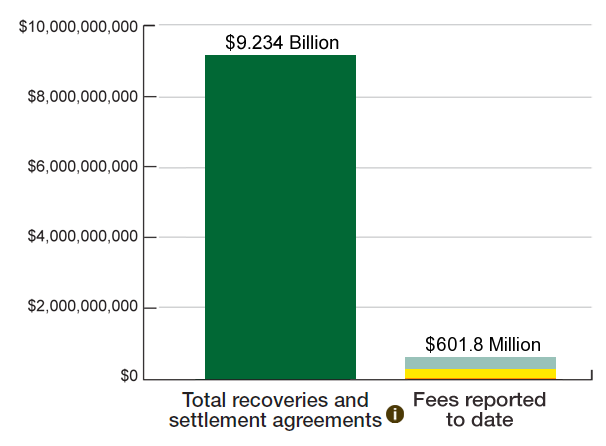 Bar Graph: Recoveries to Reported Fees Ratio