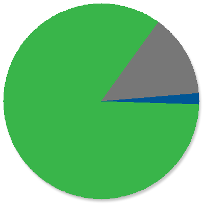 Pie Chart: Status of Customer Funds