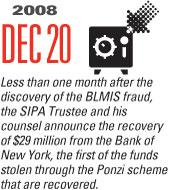 Timeline Image: SIPC announces recovery of 29 million - 2008-12-20