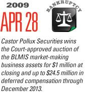 Timeline Image: Castor-Pollux Securities - 2009-04-28