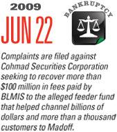 Timeline Image: Complaints Filed - 2009-06-22