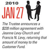 Timeline Image: $220 Million Agreement- Levy Estate - 2010-01-27