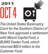 Timeline Image: Settlement with Mount Capital Fund - 2011-10-04