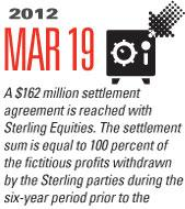 Timeline Image: $162 Million Sterling Equities - 2012-03-19