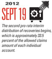 Timeline Image: Second pro rata interim distribution (33.5 percent) - 2012-09-19