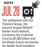 Timeline Image: Settlement with Tremont Group - 2011-07-28