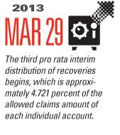 Timeline Image: Third Pro Rata Interim Distribution - 2013-03-29