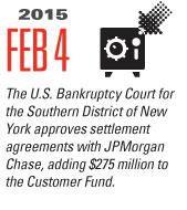 Timeline Image: Add $275MM to Customer Fund - 2015-02-04