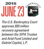 Timeline Image: $35MM Recovery Agreement - 2015-06-23